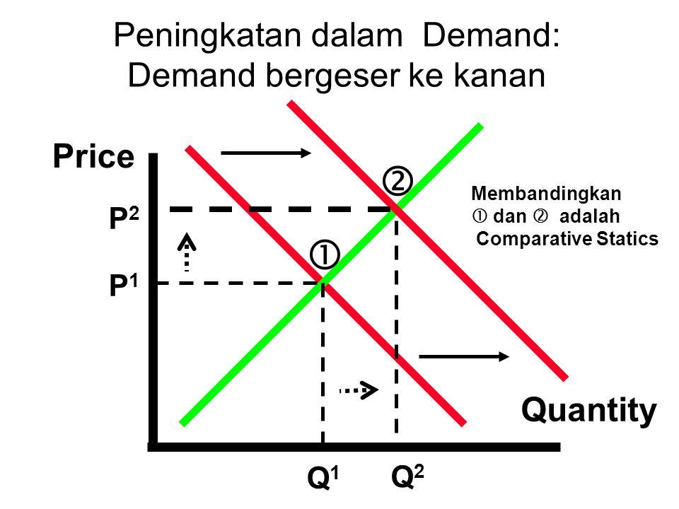 Peningkatan dalam Demand: Demand bergeser ke kanan