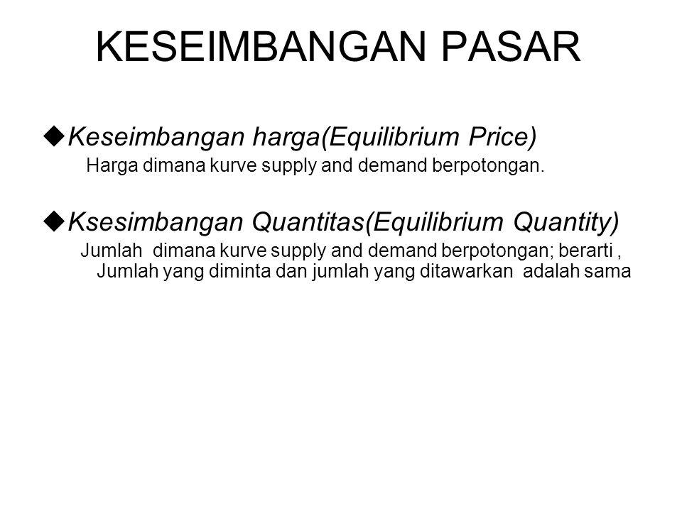KESEIMBANGAN PASAR Keseimbangan harga(Equilibrium Price)