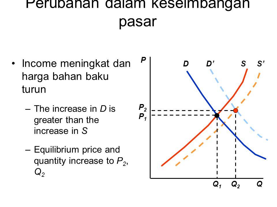 Perubahan dalam keseimbangan pasar