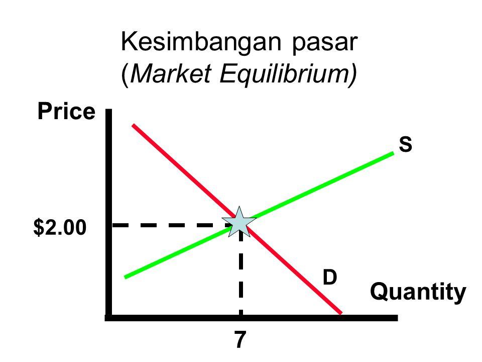 Kesimbangan pasar (Market Equilibrium)