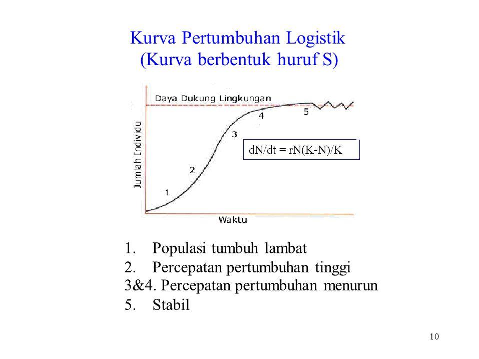 Kurva Pertumbuhan Logistik (Kurva berbentuk huruf S)