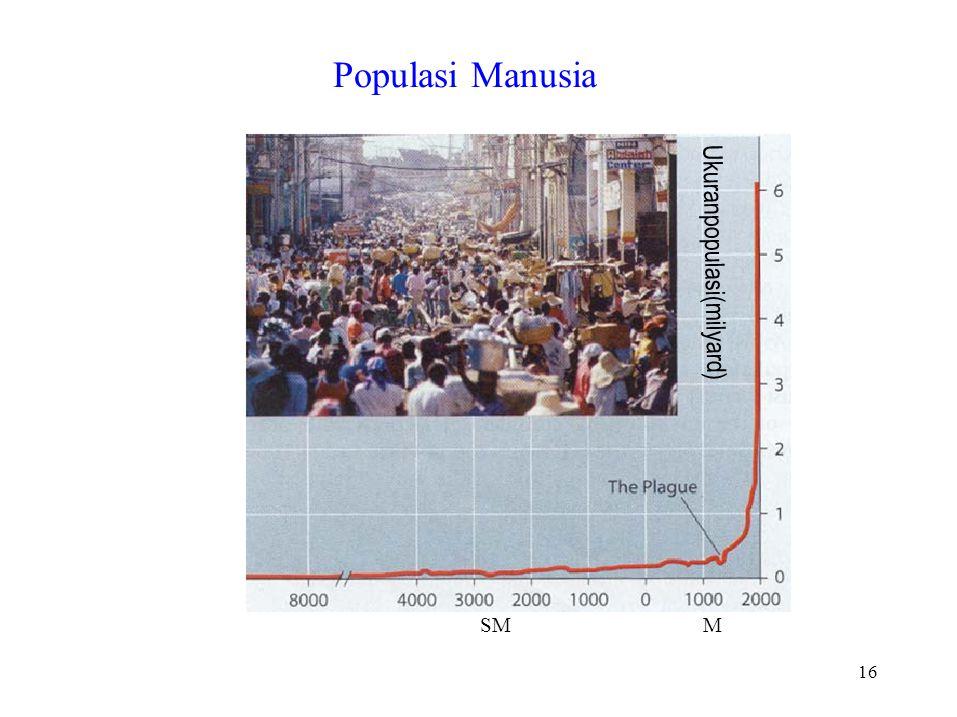 Populasi Manusia Ukuranpopulasi(milyard) SM M 16