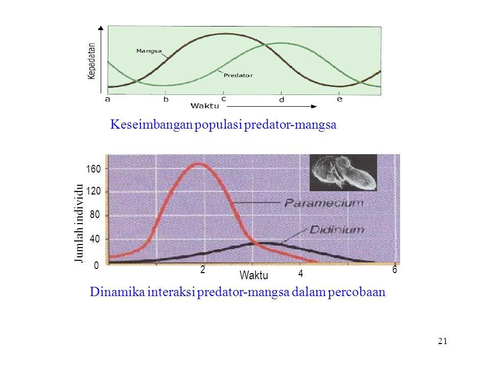 Dinamika interaksi predator-mangsa dalam percobaan