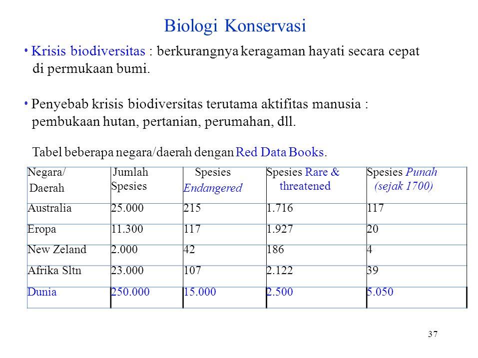 Biologi Konservasi • Krisis biodiversitas : berkurangnya keragaman hayati secara cepat. di permukaan bumi.