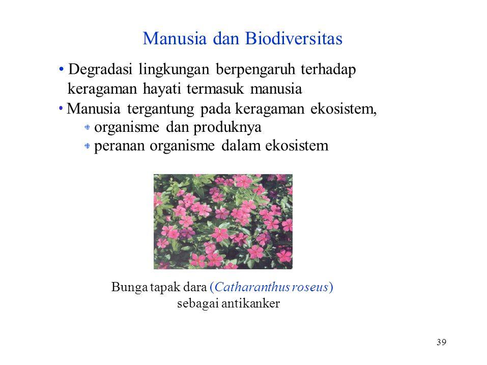 Manusia dan Biodiversitas