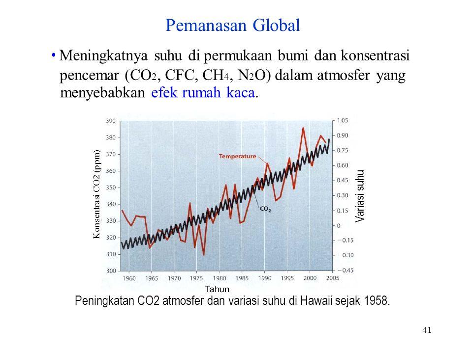Pemanasan Global • Meningkatnya suhu di permukaan bumi dan konsentrasi