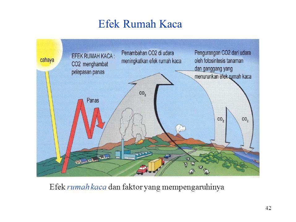 Efek Rumah Kaca Efek rumah kaca dan faktor yang mempengaruhinya 42
