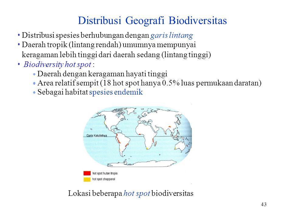 Distribusi Geografi Biodiversitas