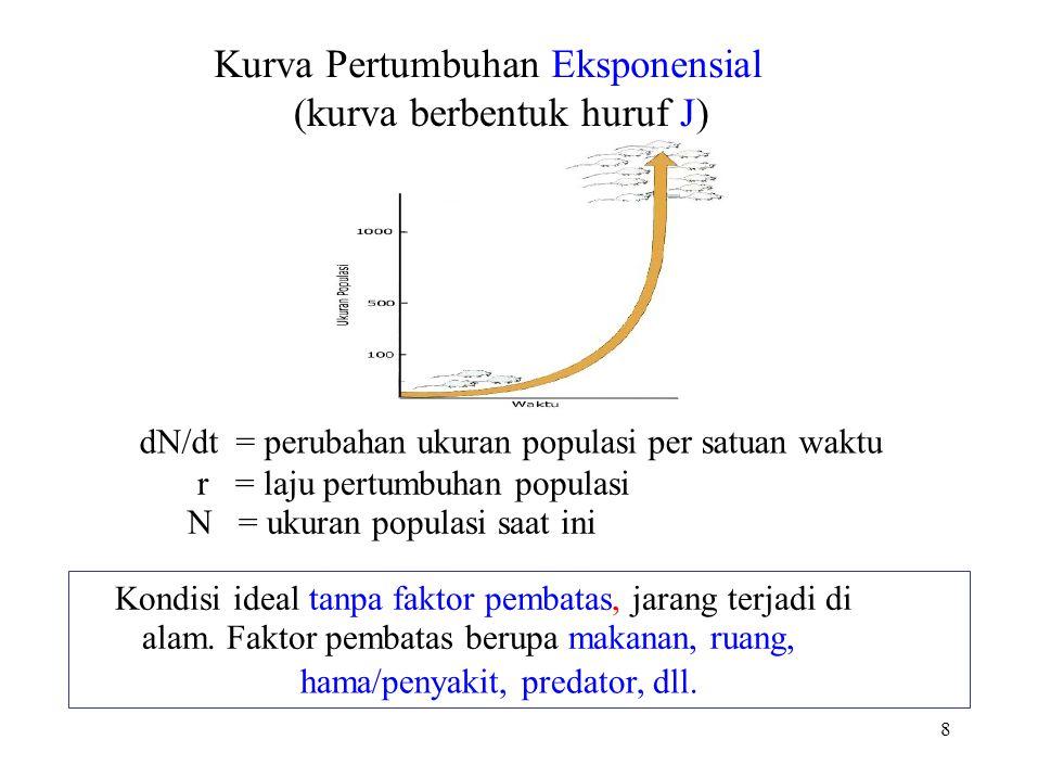 Kurva Pertumbuhan Eksponensial (kurva berbentuk huruf J)