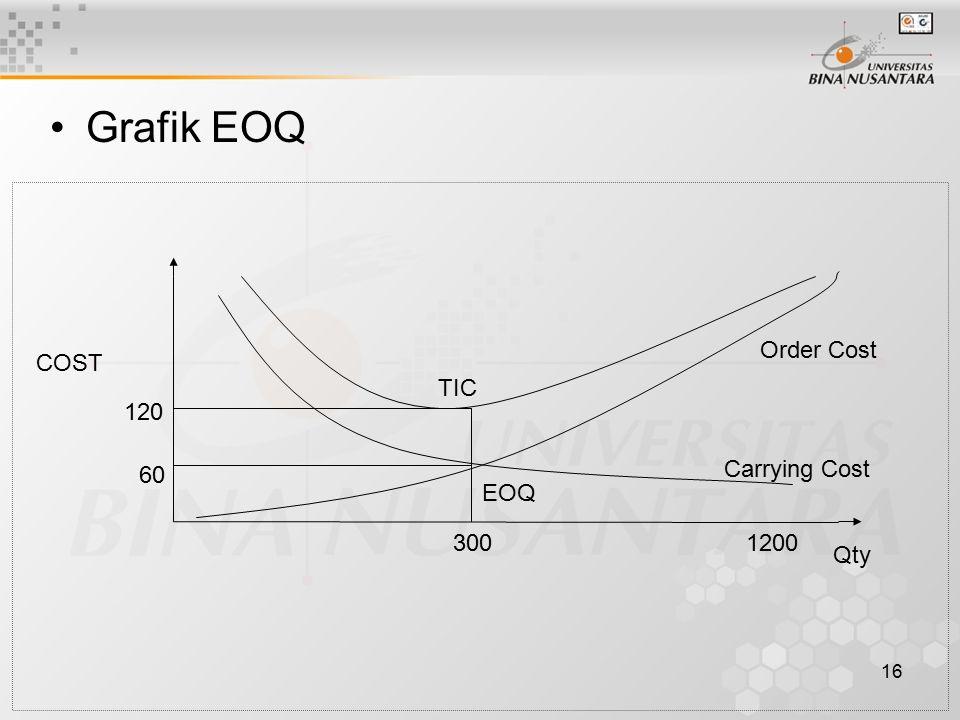 Grafik EOQ TIC Order Cost Carrying Cost EOQ 120 60 COST 300 1200 Qty