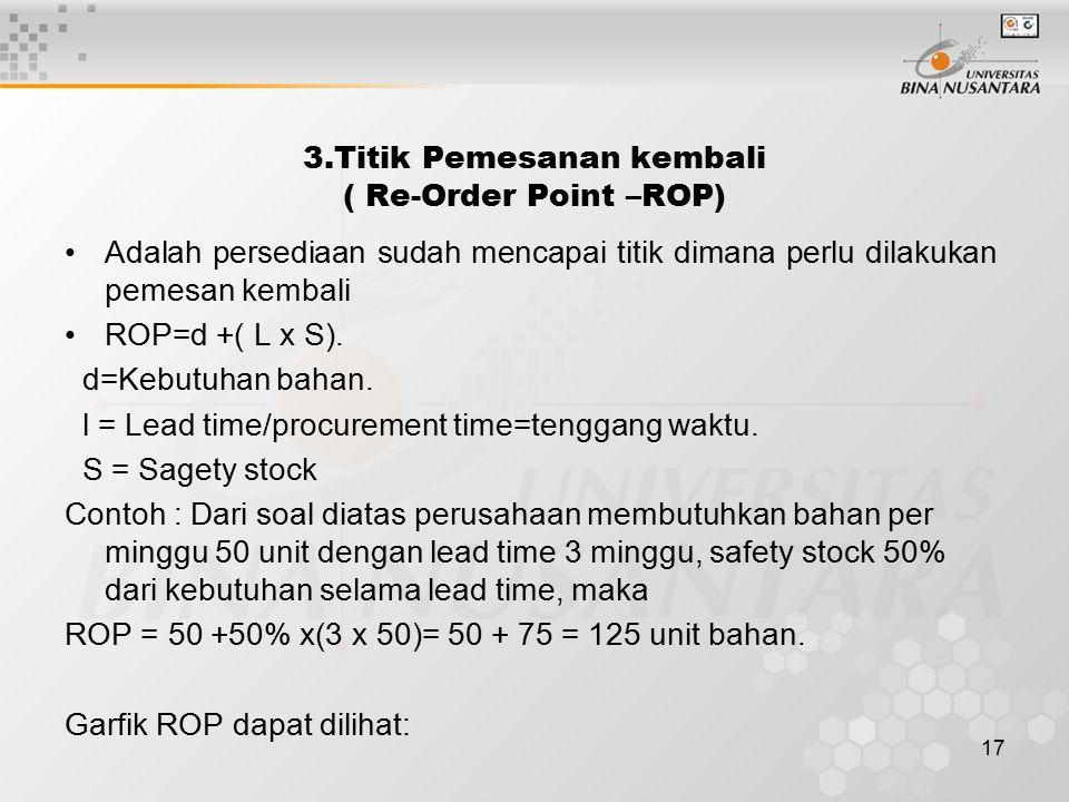 3.Titik Pemesanan kembali ( Re-Order Point –ROP)
