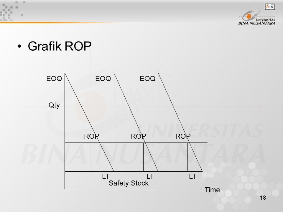 Grafik ROP EOQ EOQ EOQ Qty ROP ROP ROP LT LT LT Safety Stock Time