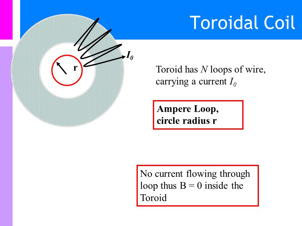 Toroidal Coil I0 r Toroid has N loops of wire, carrying a current I0