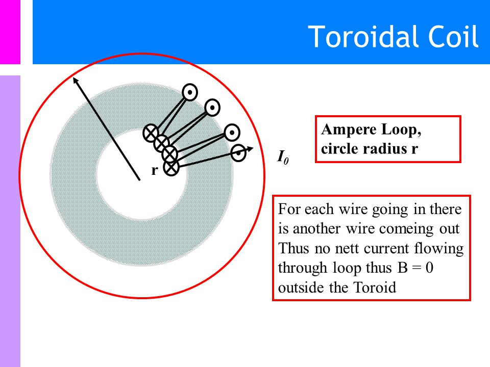 Toroidal Coil Ampere Loop, circle radius r I0 r