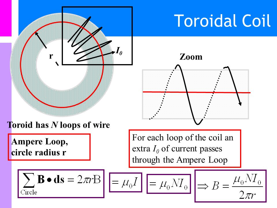 Toroidal Coil I0 r Zoom Toroid has N loops of wire