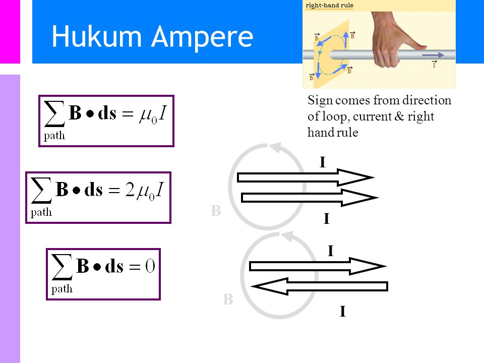 Hukum Ampere Sign comes from direction of loop, current & right hand rule B I I B I I