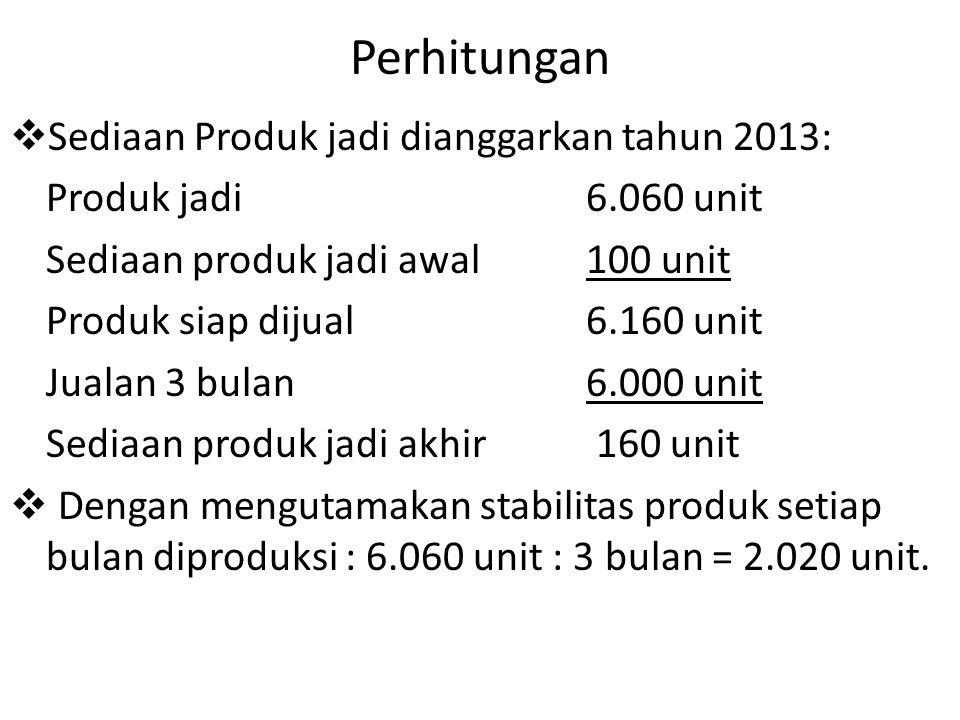 Perhitungan Sediaan Produk jadi dianggarkan tahun 2013: