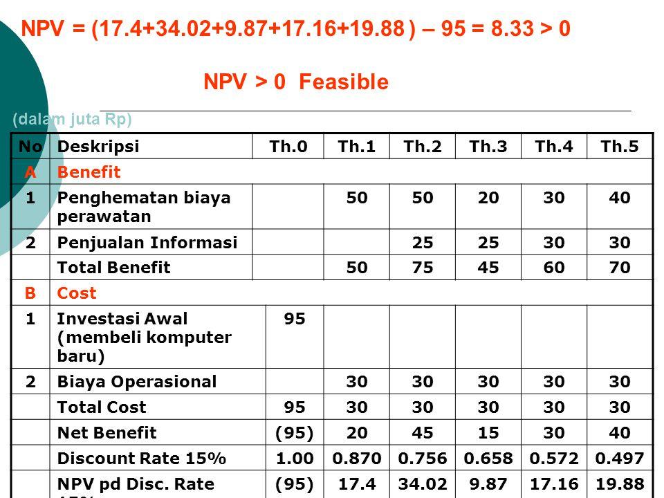 NPV = (17.4+34.02+9.87+17.16+19.88 ) – 95 = 8.33 > 0 NPV > 0 Feasible. (dalam juta Rp) No. Deskripsi.