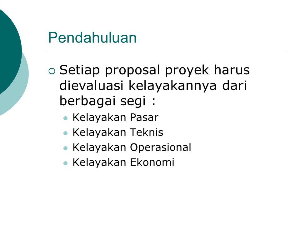 Pendahuluan Setiap proposal proyek harus dievaluasi kelayakannya dari berbagai segi : Kelayakan Pasar.