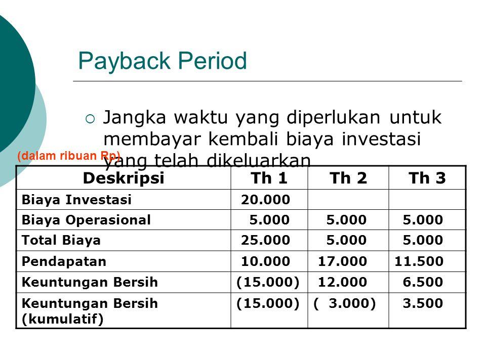 Payback Period Jangka waktu yang diperlukan untuk membayar kembali biaya investasi yang telah dikeluarkan.