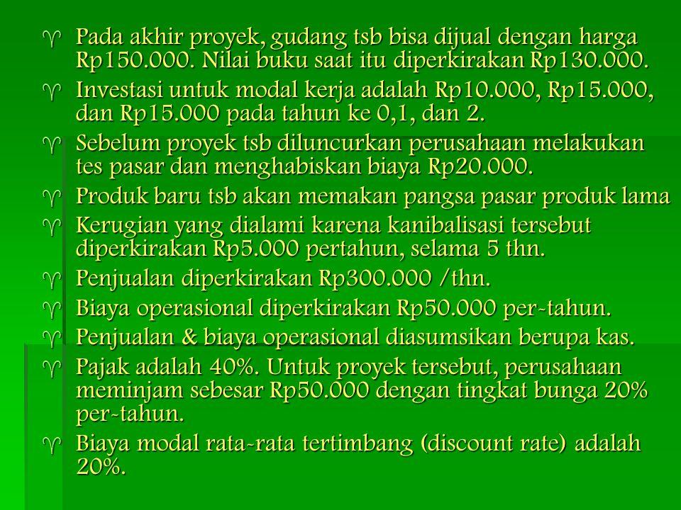 Pada akhir proyek, gudang tsb bisa dijual dengan harga Rp150. 000