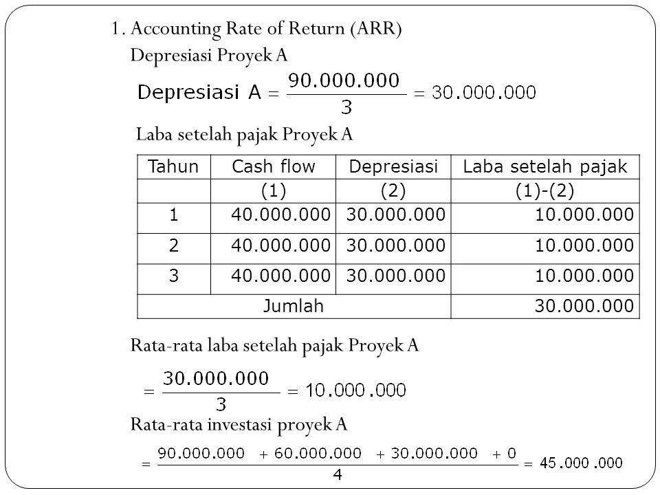 1. Accounting Rate of Return (ARR) Depresiasi Proyek A Laba setelah pajak Proyek A Rata-rata laba setelah pajak Proyek A Rata-rata investasi proyek A