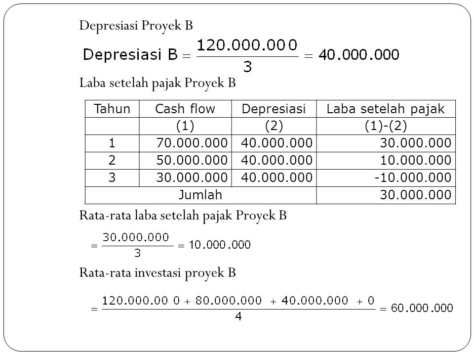 Depresiasi Proyek B Laba setelah pajak Proyek B Rata-rata laba setelah pajak Proyek B Rata-rata investasi proyek B
