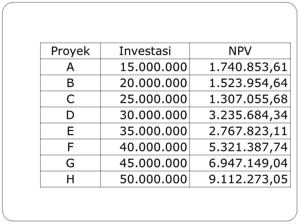Proyek Investasi. NPV. A. 15.000.000. 1.740.853,61. B. 20.000.000. 1.523.954,64. C. 25.000.000.