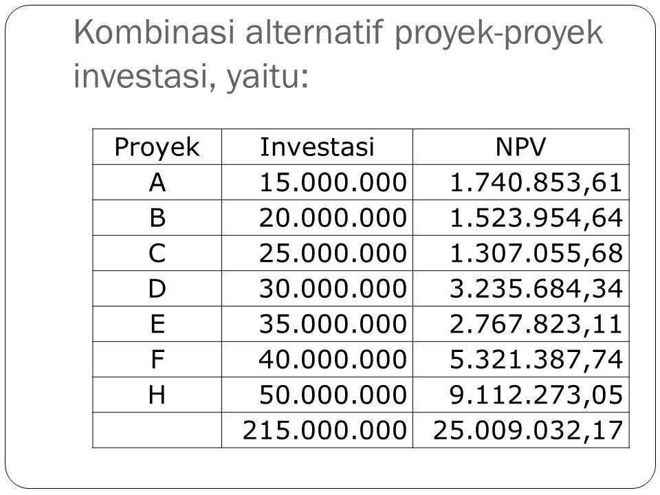 Kombinasi alternatif proyek-proyek investasi, yaitu: