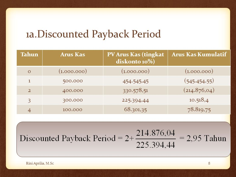 1a.Discounted Payback Period
