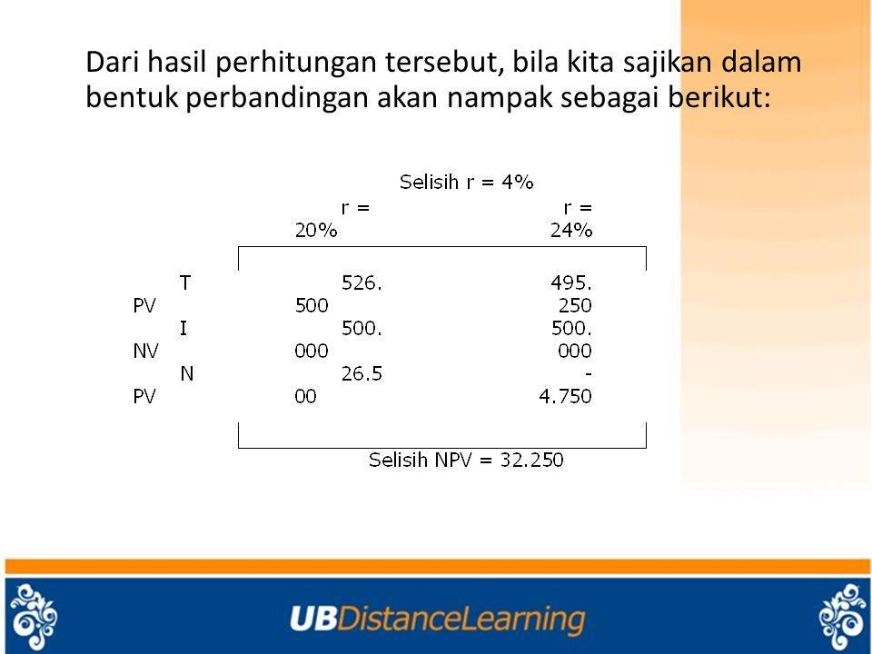 Dari hasil perhitungan tersebut, bila kita sajikan dalam bentuk perbandingan akan nampak sebagai berikut: