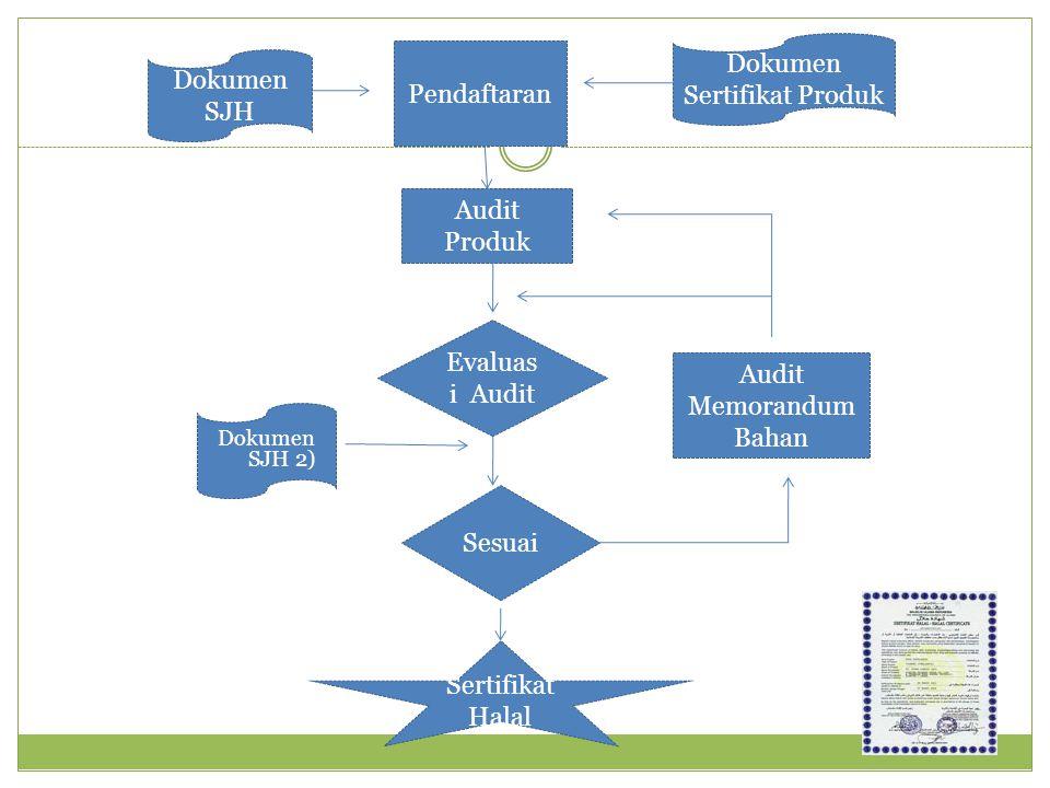 Dokumen Sertifikat Produk Pendaftaran Dokumen SJH