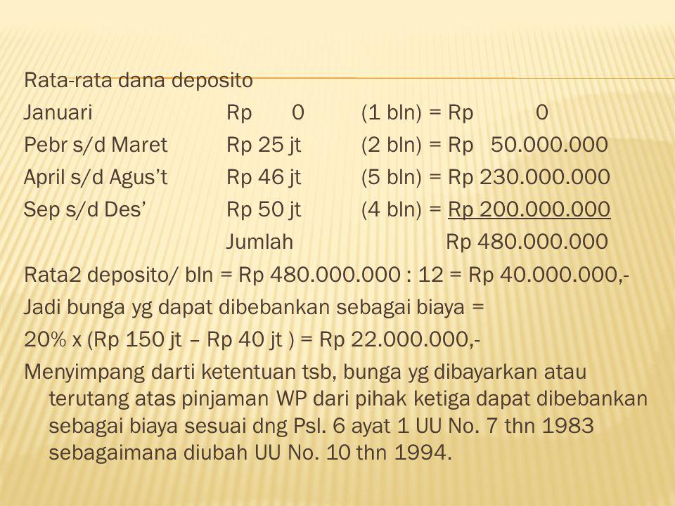 Rata-rata dana deposito Januari Rp 0 (1 bln) = Rp 0 Pebr s/d Maret Rp 25 jt (2 bln) = Rp 50.000.000 April s/d Agus't Rp 46 jt (5 bln) = Rp 230.000.000 Sep s/d Des' Rp 50 jt (4 bln) = Rp 200.000.000 Jumlah Rp 480.000.000 Rata2 deposito/ bln = Rp 480.000.000 : 12 = Rp 40.000.000,- Jadi bunga yg dapat dibebankan sebagai biaya = 20% x (Rp 150 jt – Rp 40 jt ) = Rp 22.000.000,- Menyimpang darti ketentuan tsb, bunga yg dibayarkan atau terutang atas pinjaman WP dari pihak ketiga dapat dibebankan sebagai biaya sesuai dng Psl.