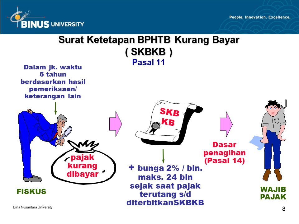 Surat Ketetapan BPHTB Kurang Bayar ( SKBKB ) Pasal 11