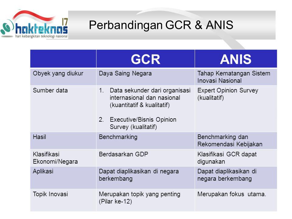 Perbandingan GCR & ANIS