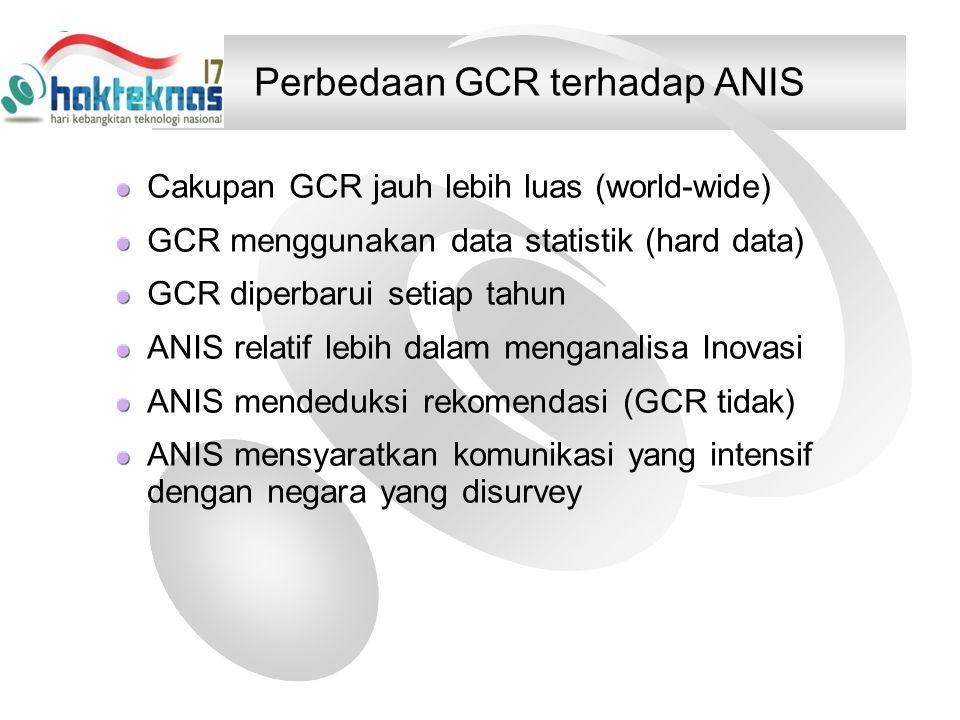 Perbedaan GCR terhadap ANIS