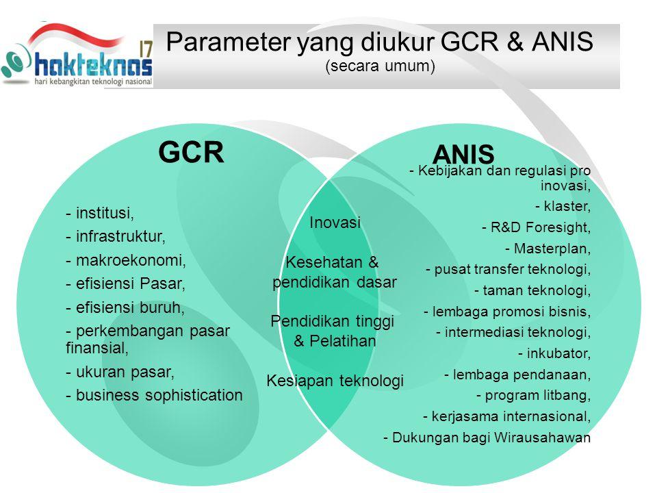 Parameter yang diukur GCR & ANIS (secara umum)