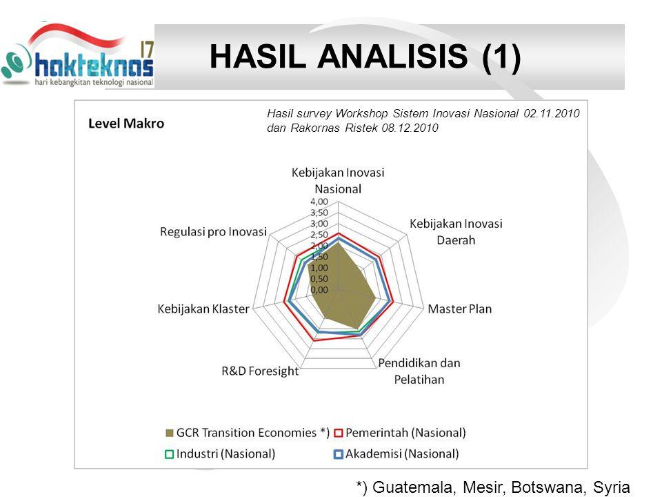 HASIL ANALISIS (1) *) Guatemala, Mesir, Botswana, Syria