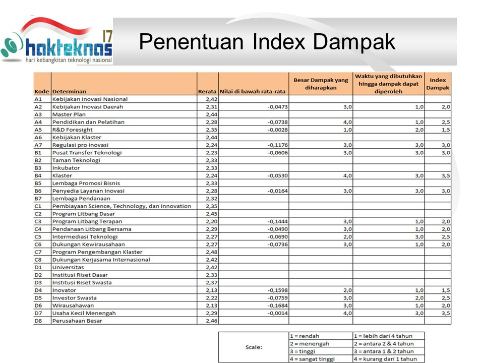 Penentuan Index Dampak