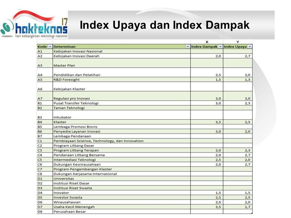 Index Upaya dan Index Dampak