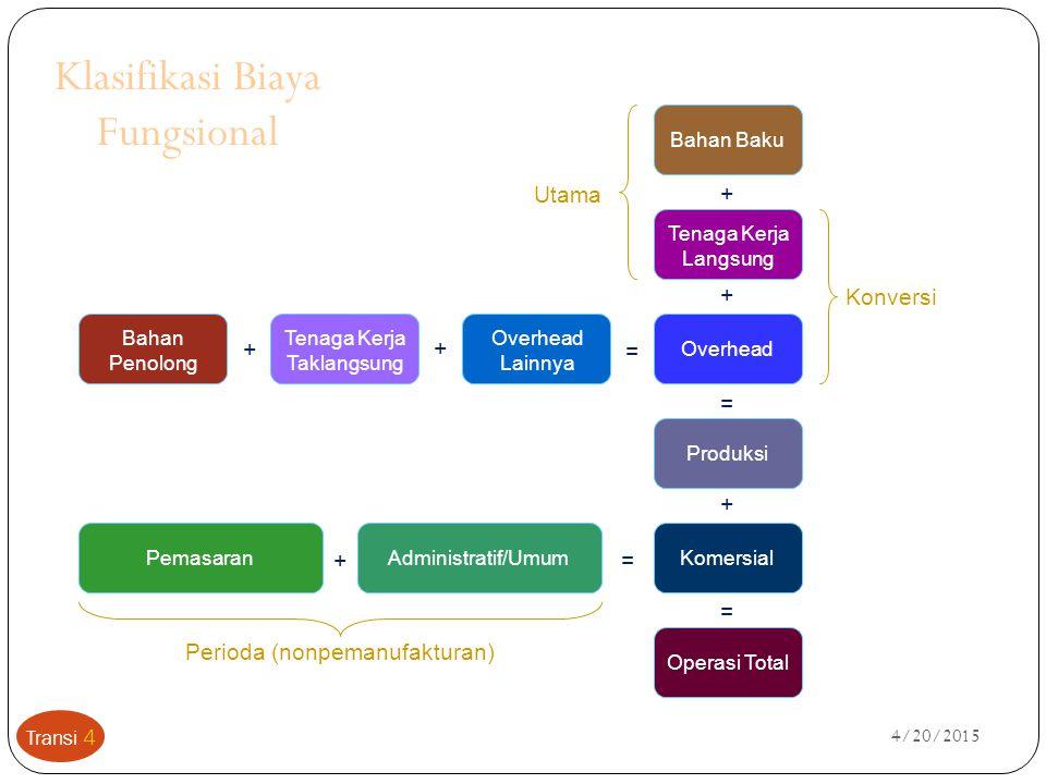Klasifikasi Biaya Fungsional
