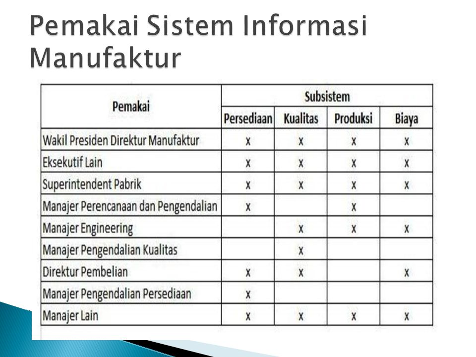 Pemakai Sistem Informasi Manufaktur