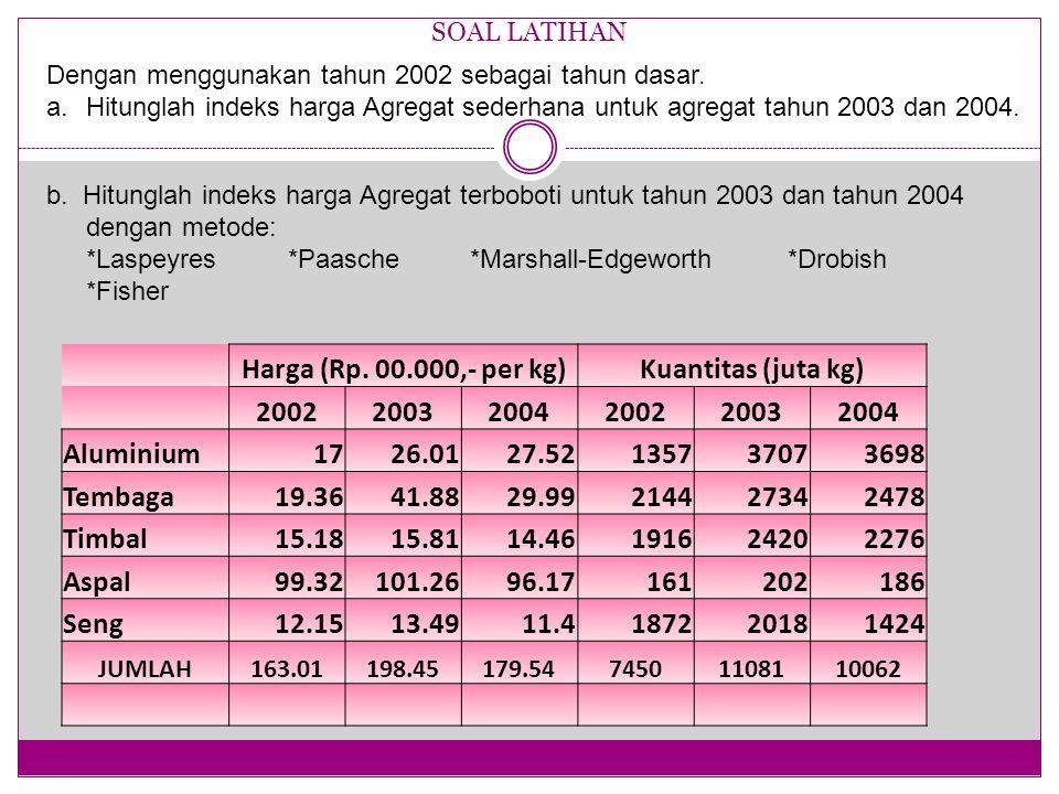 Harga (Rp. 00.000,- per kg) Kuantitas (juta kg) 2002 2003 2004