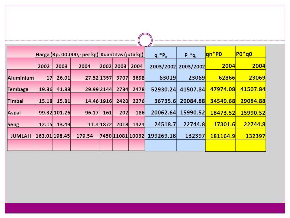 Harga (Rp. 00.000,- per kg) Kuantitas (juta kg) 2002. 2003. 2004. Aluminium. 17. 26.01. 27.52.