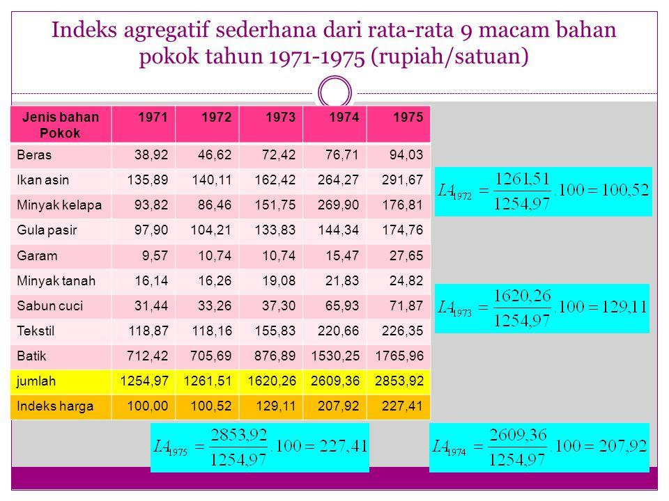 Indeks agregatif sederhana dari rata-rata 9 macam bahan pokok tahun 1971-1975 (rupiah/satuan)