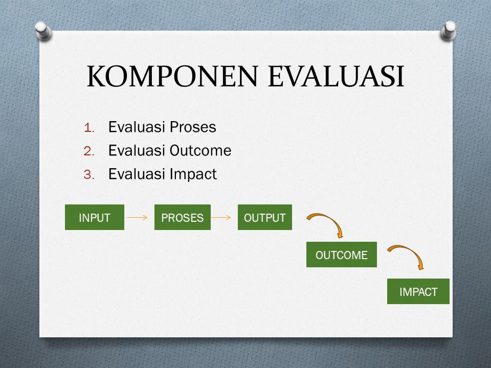 KOMPONEN EVALUASI Evaluasi Proses Evaluasi Outcome Evaluasi Impact