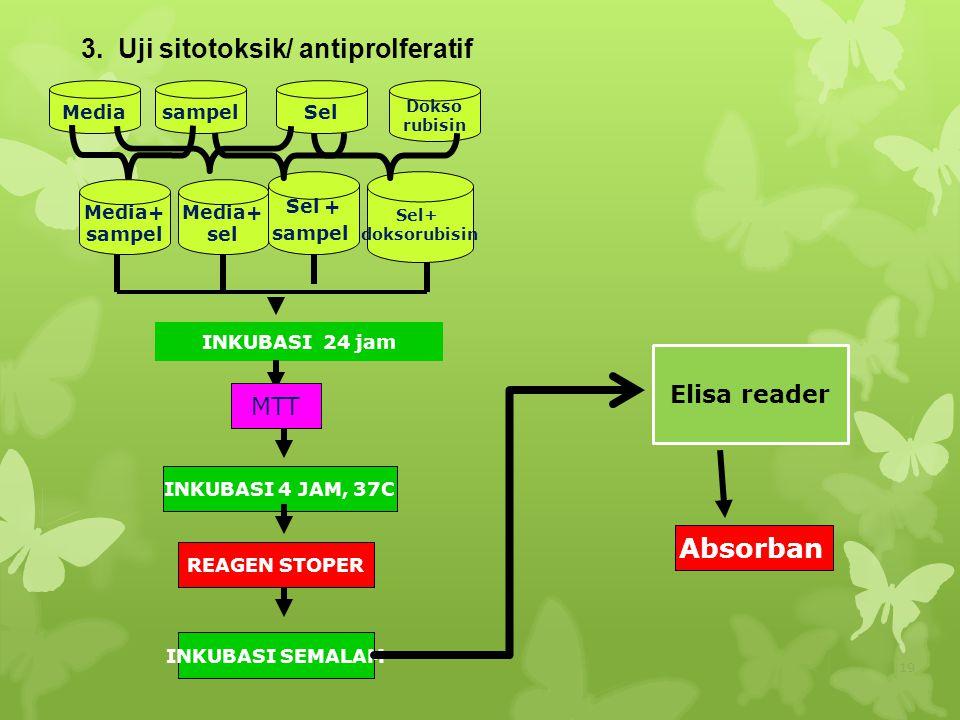3. Uji sitotoksik/ antiprolferatif