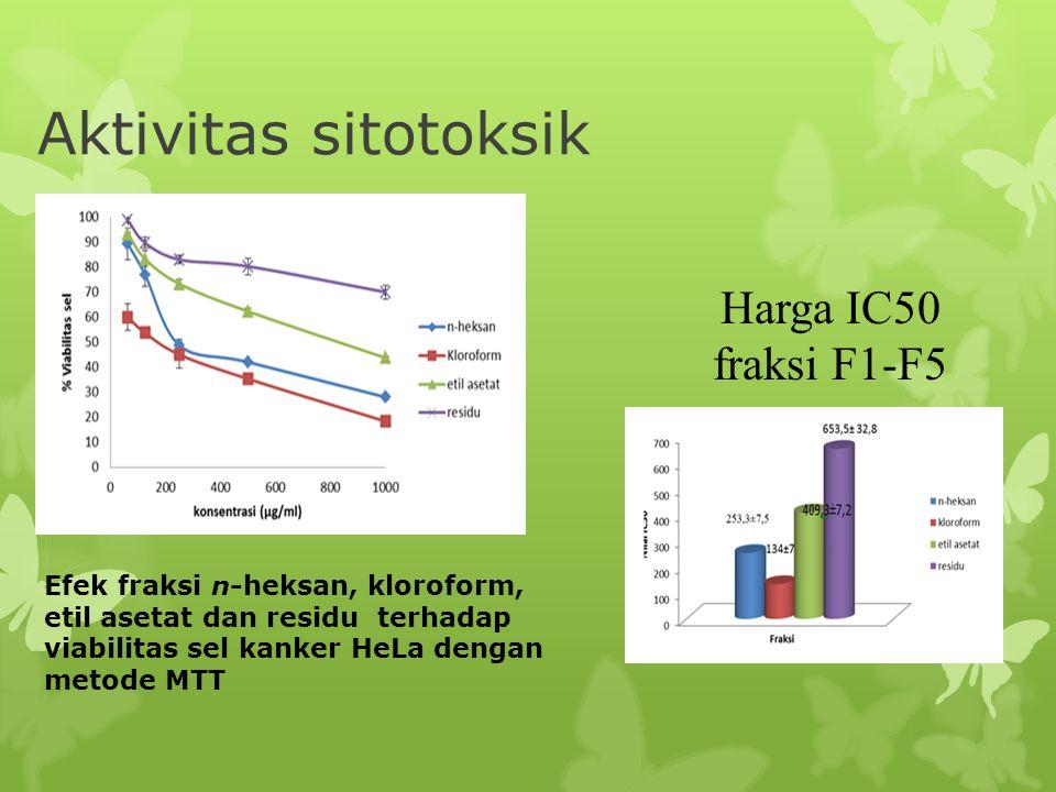 Aktivitas sitotoksik Harga IC50 fraksi F1-F5