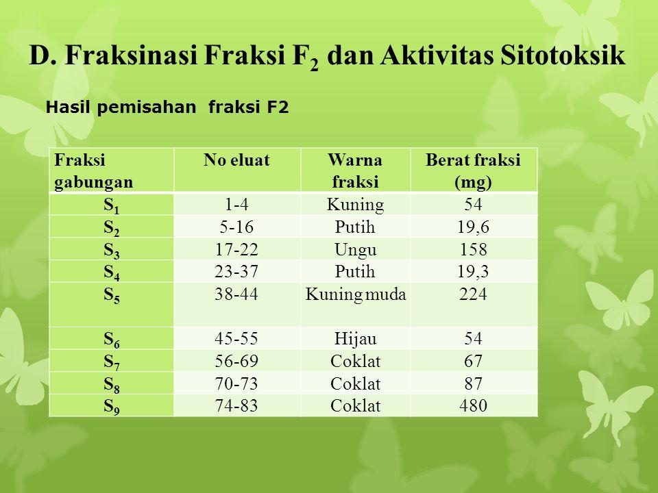 D. Fraksinasi Fraksi F2 dan Aktivitas Sitotoksik