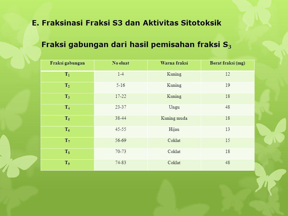 E. Fraksinasi Fraksi S3 dan Aktivitas Sitotoksik